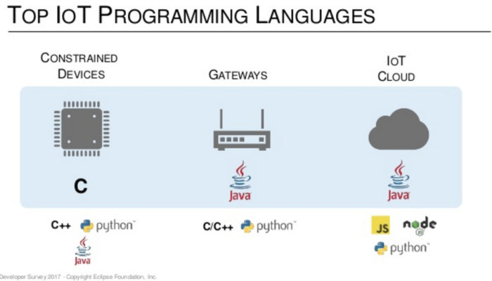 Eclipse Foundation releases data about Developers' IoT favorites