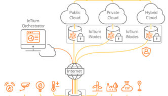 Iotium: Making a business out of IoT security