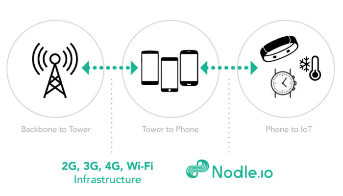 Nodle hopes to answer your IoT network prayers