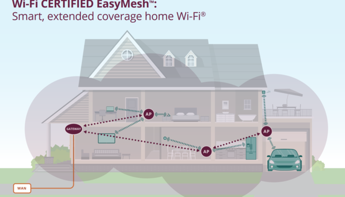 Wi-Fi EasyMesh: The good, the bad and the ugly