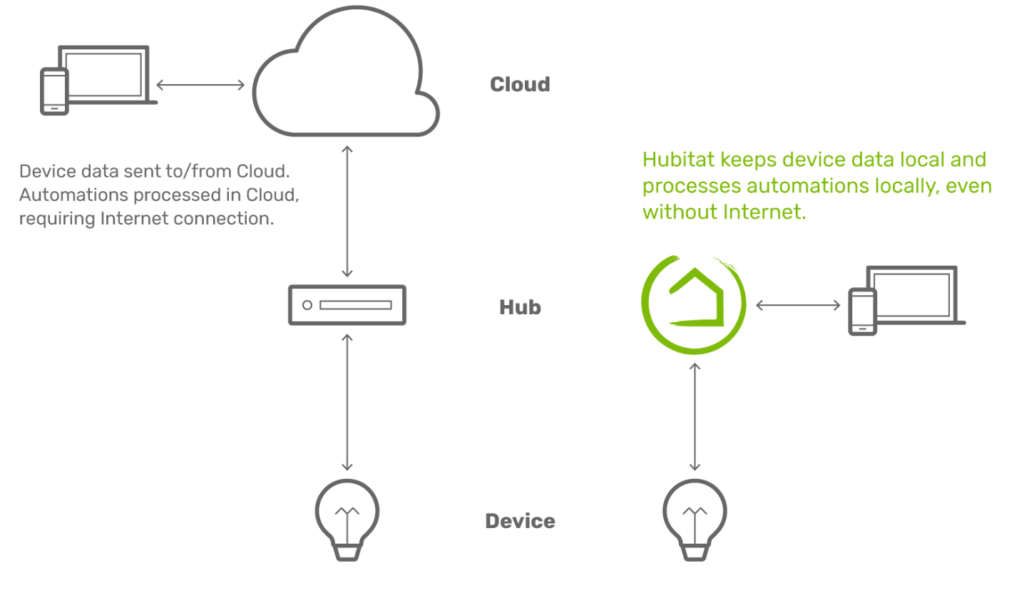 - hubitat data flow 1024x593 - Hubitat makes a strong case for the cloud-less smart home hub – Stacey on IoT