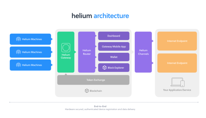 Helium's big innovation may be decentralizing certification