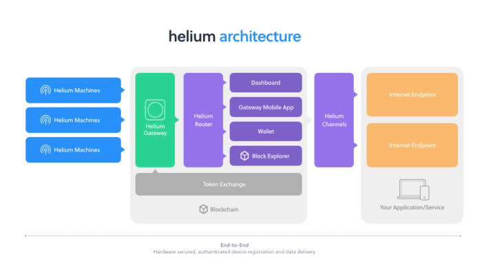 - Helium Architecture e1528467243684 - Helium's big innovation may be decentralizing certification – Stacey on IoT