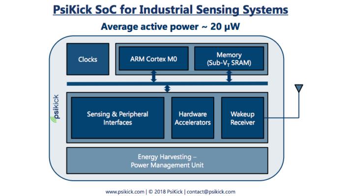 Psikick's energy-harvesting sensors are pretty cool