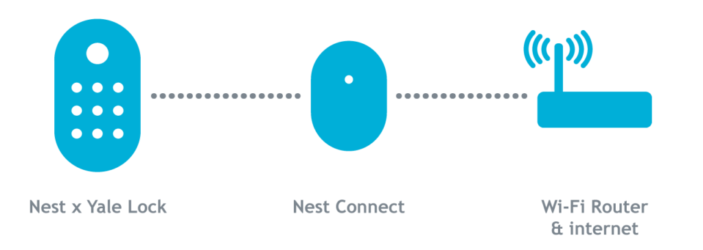 - Nest x Yale Lock Nest Connect Router en us 1024x365 - The Google Home Hub isn't the hub I'm looking for – Stacey on IoT