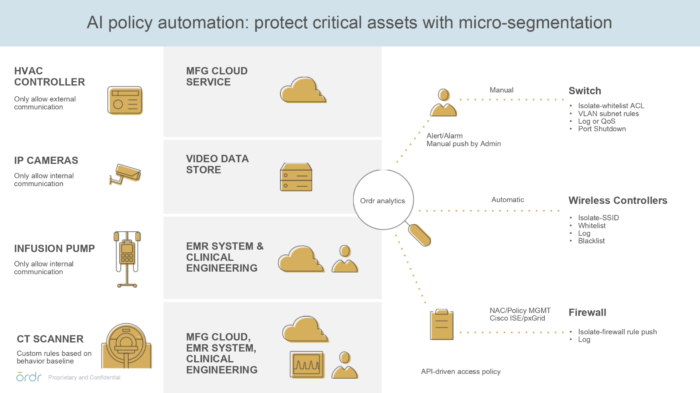 - Screen Shot 2019 02 28 at 4 - Ordr is automating security for enterprise IoT – Stacey on IoT