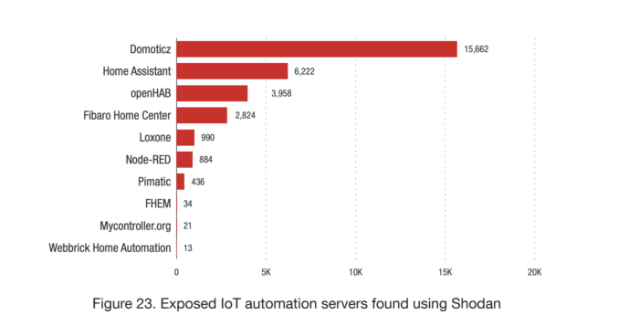 - Screen Shot 2019 03 07 at 3 - Smart home complexity is its own security risk – Stacey on IoT